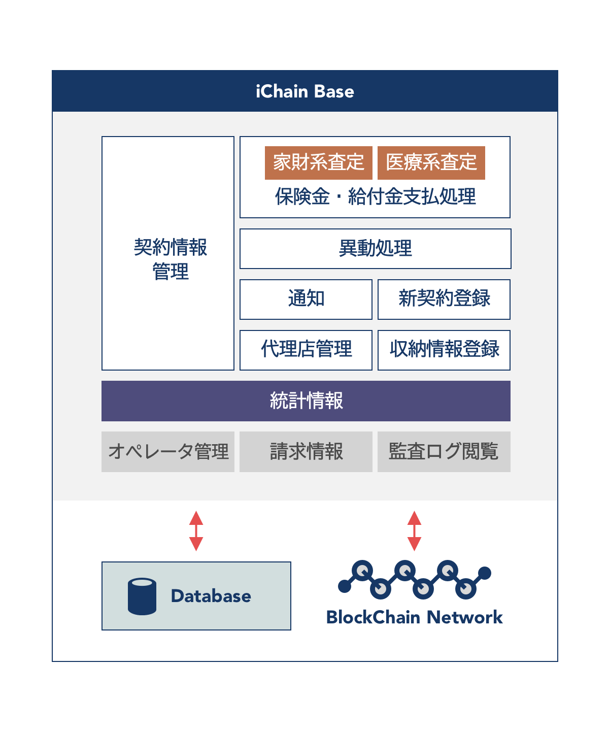 iChain Base